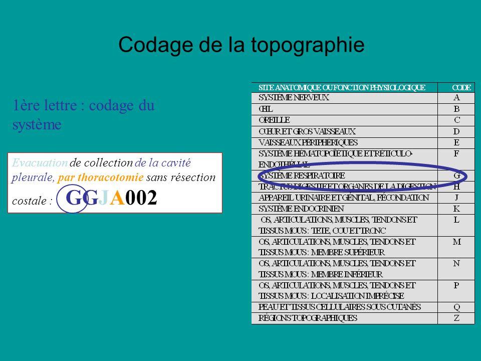 Codage de la topographie 1ère lettre : codage du système Evacuation de collection de la cavité pleurale, par thoracotomie sans résection costale : GGJA002 Codage des actes