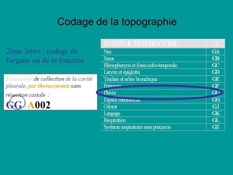 Codage de la topographie 2ème lettre : codage de l organe ou de la fonction Évacuation de collection de la cavité pleurale, par thoracotomie sans résection costale : GGJA002 Codage des actes