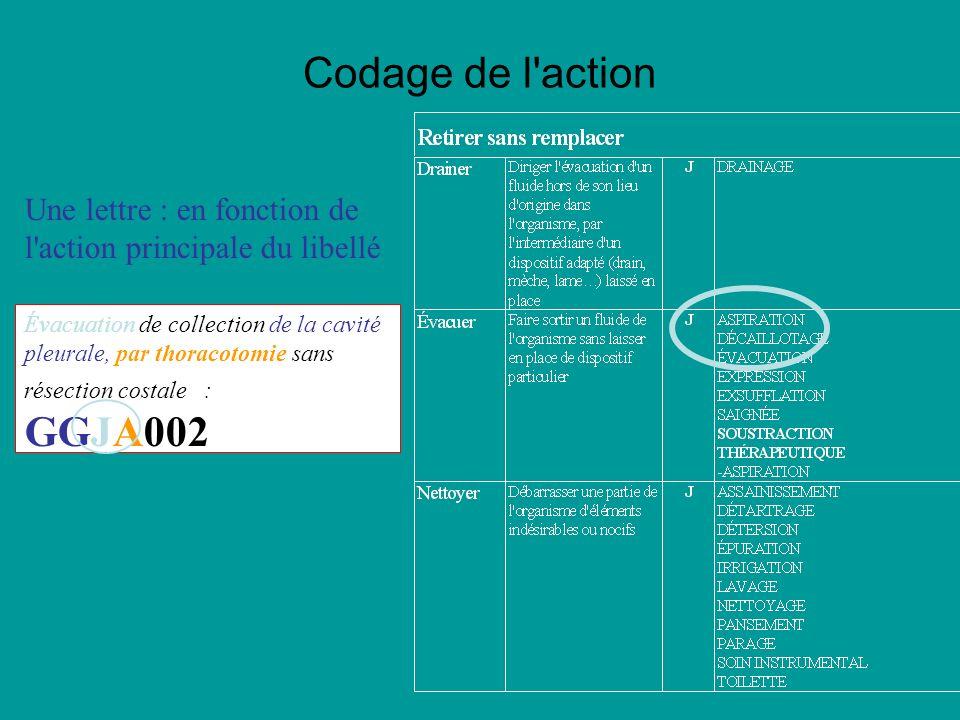 Codage de l action Une lettre : en fonction de l action principale du libellé Évacuation de collection de la cavité pleurale, par thoracotomie sans résection costale : GGJA002 Codage des actes