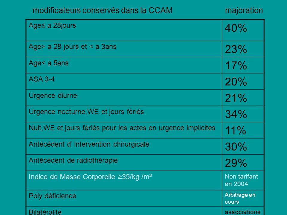 modificateurs conservés dans la CCAM majoration Age a 28jours 40% Age> a 28 jours et < a 3ans 23% Age< a 5ans 17% ASA 3-4 20% Urgence diurne 21% Urgen