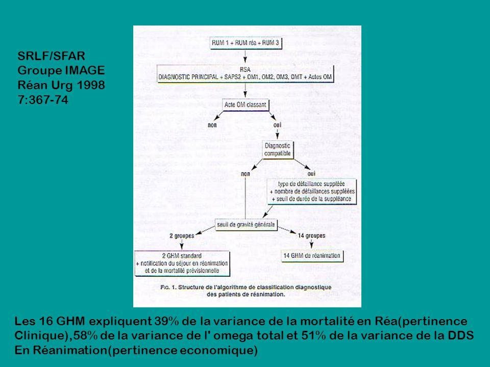 SRLF/SFAR Groupe IMAGE Réan Urg 1998 7:367-74 Les 16 GHM expliquent 39% de la variance de la mortalité en Réa(pertinence Clinique),58% de la variance de l omega total et 51% de la variance de la DDS En Réanimation(pertinence economique)