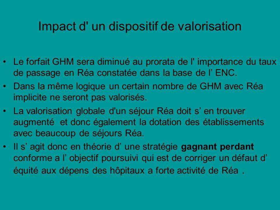 Impact d' un dispositif de valorisation Le forfait GHM sera diminué au prorata de l' importance du taux de passage en Réa constatée dans la base de l