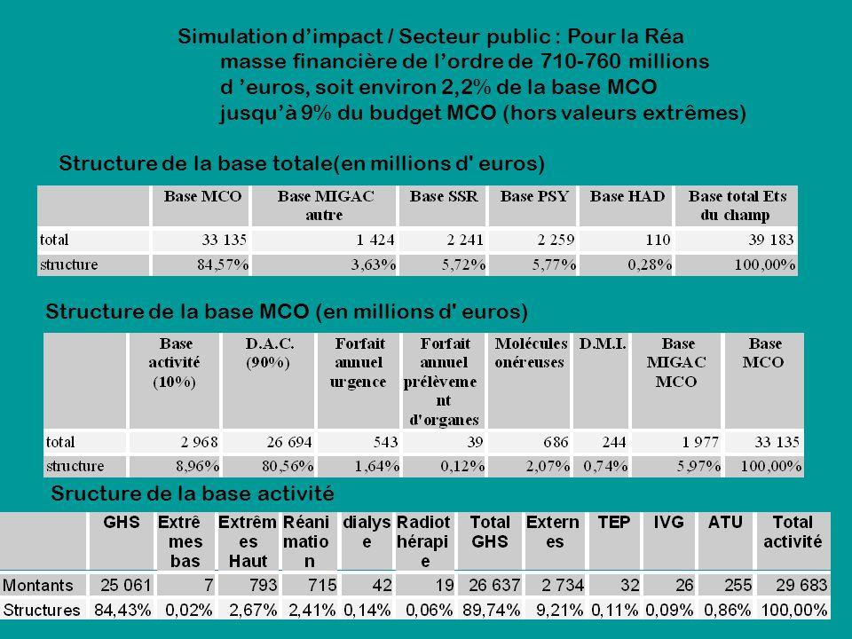 Simulation dimpact / Secteur public : Pour la Réa masse financière de lordre de 710-760 millions d euros, soit environ 2,2% de la base MCO jusquà 9% du budget MCO (hors valeurs extrêmes) Structure de la base MCO (en millions d euros) Structure de la base totale(en millions d euros) Sructure de la base activité