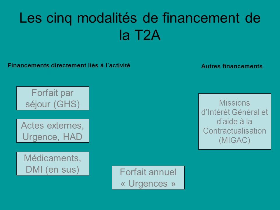 Les cinq modalités de financement de la T2A Forfait par séjour (GHS) Actes externes, Urgence, HAD Médicaments, DMI (en sus) Financements directement liés à lactivité Autres financements Forfait annuel « Urgences » Missions dIntérêt Général et daide à la Contractualisation (MIGAC)