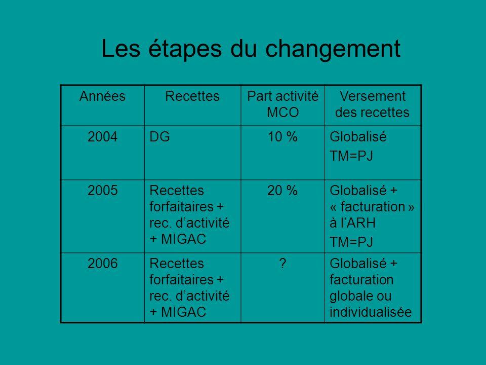 Les étapes du changement AnnéesRecettesPart activité MCO Versement des recettes 2004DG10 %Globalisé TM=PJ 2005Recettes forfaitaires + rec. dactivité +