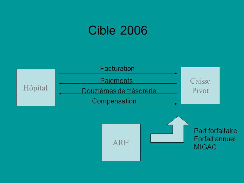 Cible 2006 Hôpital Caisse Pivot ARH Part forfaitaire Forfait annuel MIGAC Facturation Paiements Douzièmes de trésorerie Compensation