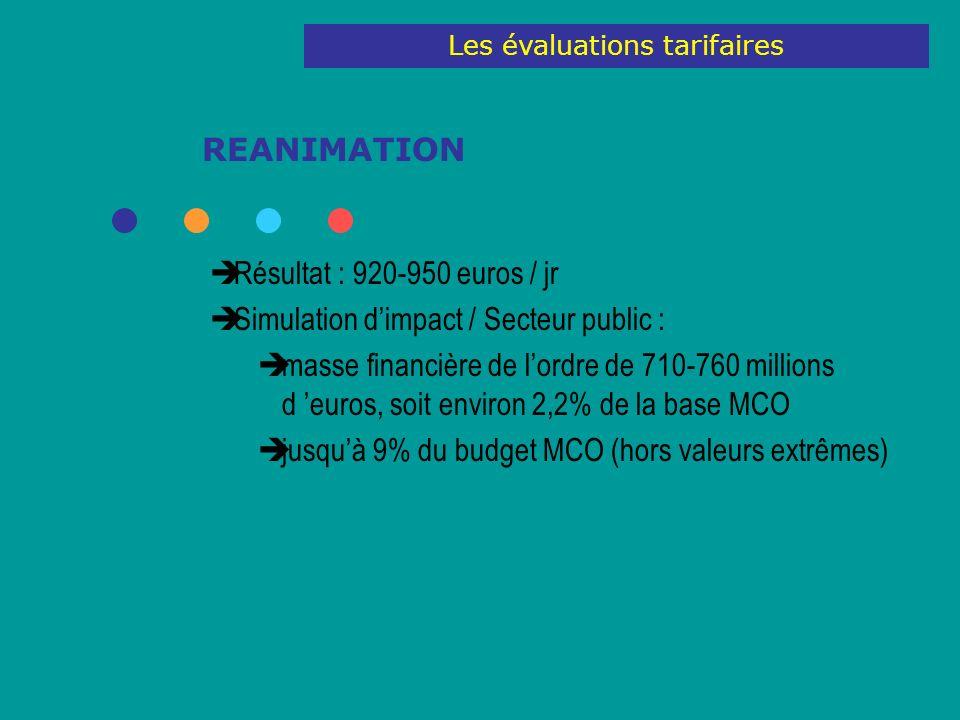 REANIMATION Résultat : 920-950 euros / jr Simulation dimpact / Secteur public : masse financière de lordre de 710-760 millions d euros, soit environ 2,2% de la base MCO jusquà 9% du budget MCO (hors valeurs extrêmes) Les évaluations tarifaires