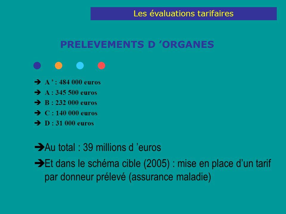 PRELEVEMENTS D ORGANES A : 484 000 euros A : 345 500 euros B : 232 000 euros C : 140 000 euros D : 31 000 euros Au total : 39 millions d euros Et dans le schéma cible (2005) : mise en place dun tarif par donneur prélevé (assurance maladie) Les évaluations tarifaires