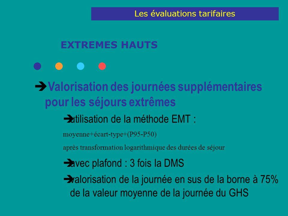 EXTREMES HAUTS Valorisation des journées supplémentaires pour les séjours extrêmes utilisation de la méthode EMT : moyenne+écart-type+(P95-P50) après