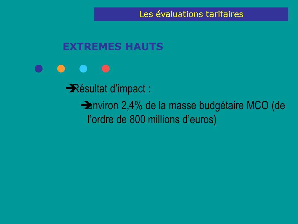 EXTREMES HAUTS Résultat dimpact : environ 2,4% de la masse budgétaire MCO (de lordre de 800 millions deuros) Les évaluations tarifaires