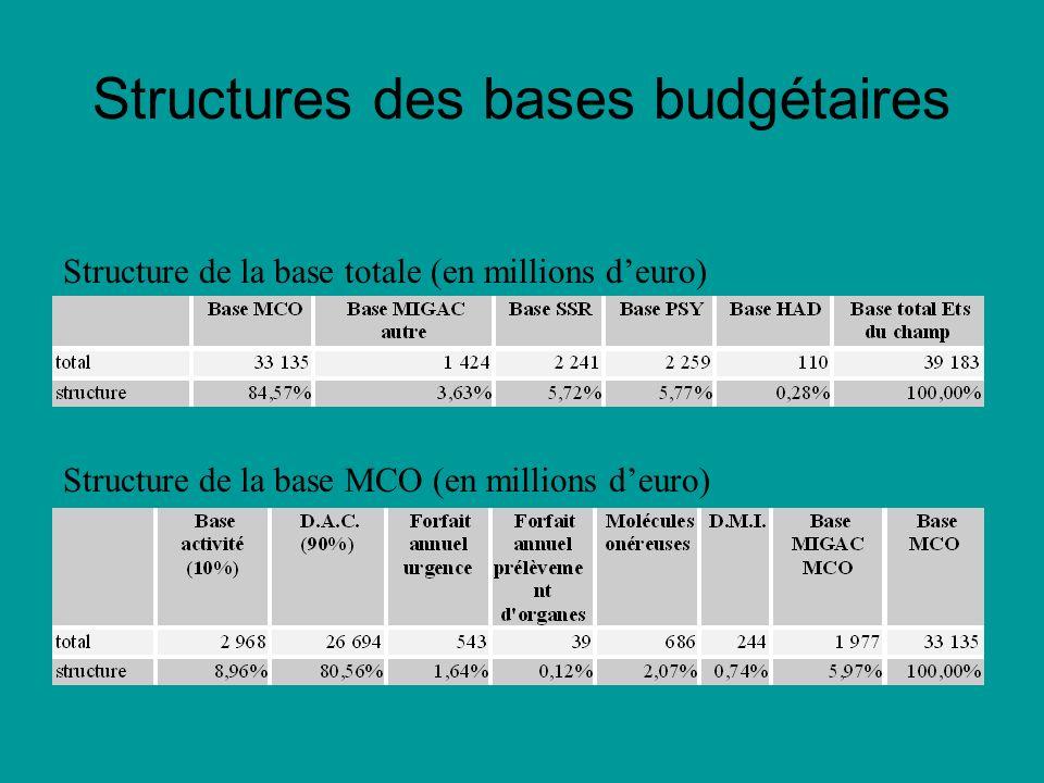 Structures des bases budgétaires Structure de la base totale (en millions deuro) Structure de la base MCO (en millions deuro)