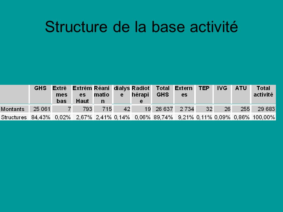 Structure de la base activité