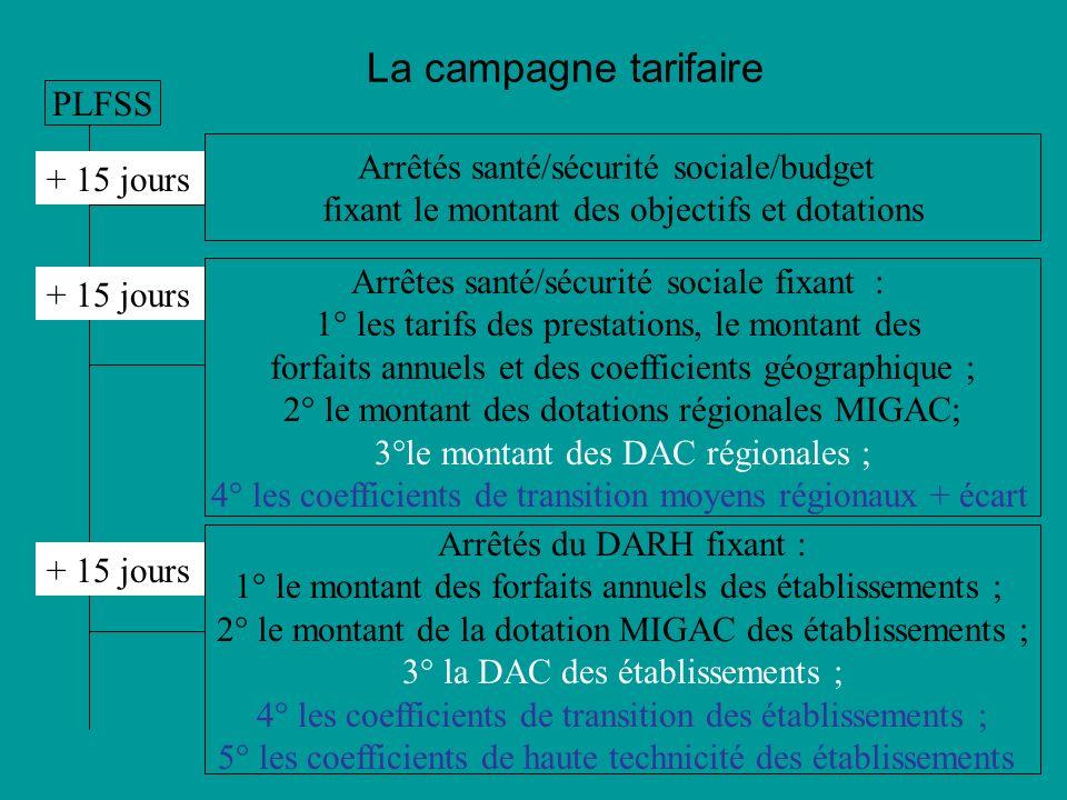 La campagne tarifaire Arrêtés santé/sécurité sociale/budget fixant le montant des objectifs et dotations PLFSS + 15 jours Arrêtes santé/sécurité socia