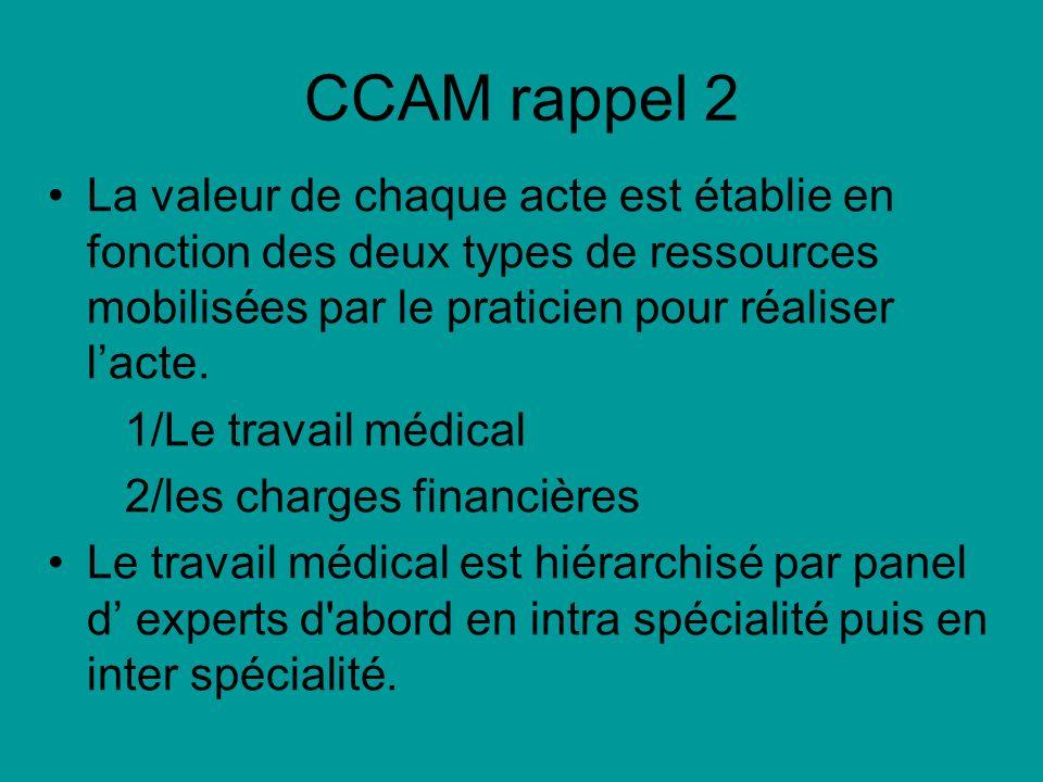 CCAM rappel 2 La valeur de chaque acte est établie en fonction des deux types de ressources mobilisées par le praticien pour réaliser lacte. 1/Le trav