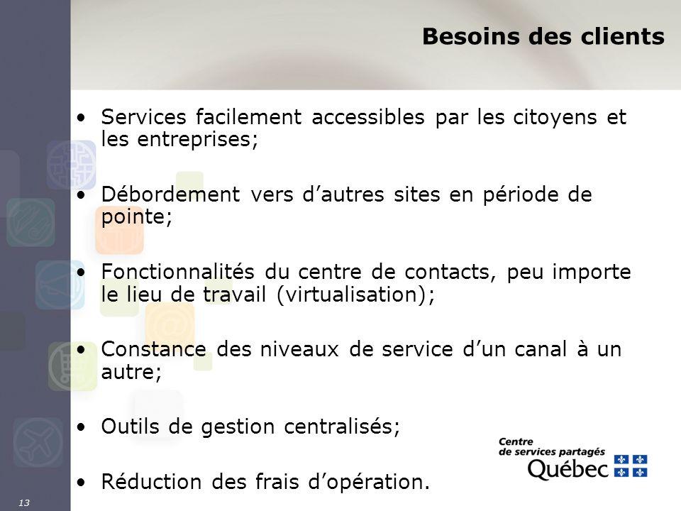 13 Besoins des clients Services facilement accessibles par les citoyens et les entreprises; Débordement vers dautres sites en période de pointe; Fonct