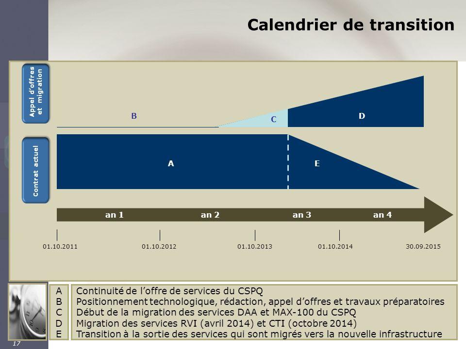17 Calendrier de transition 01.10.201101.10.201201.10.201401.10.201330.09.2015 an 1an 2an 3an 4 Appel doffres et migration Contrat actuel C D AE B ABC