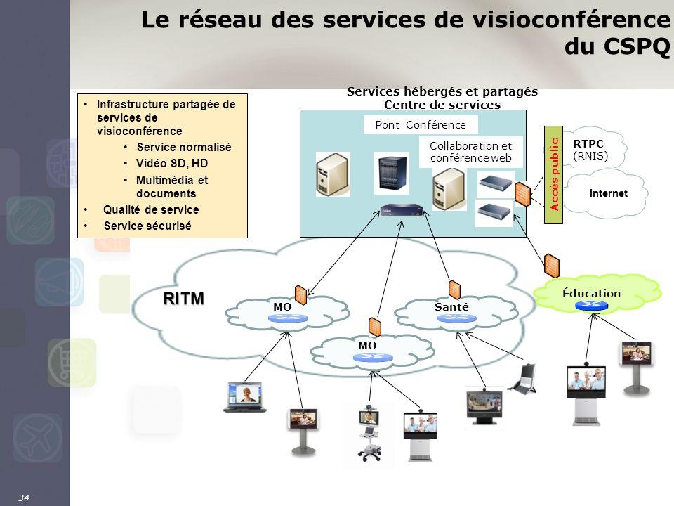 34 Le réseau des services de visioconférence du CSPQRITM RTPC (RNIS) Internet Accès public Pont Conférence Services hébergés et partagés Centre de ser
