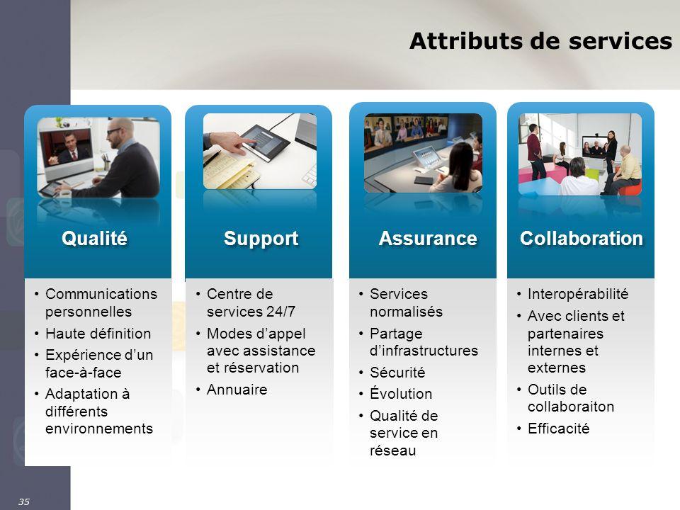 35 Interopérabilité Avec clients et partenaires internes et externes Outils de collaboraiton Efficacité Services normalisés Partage dinfrastructures S