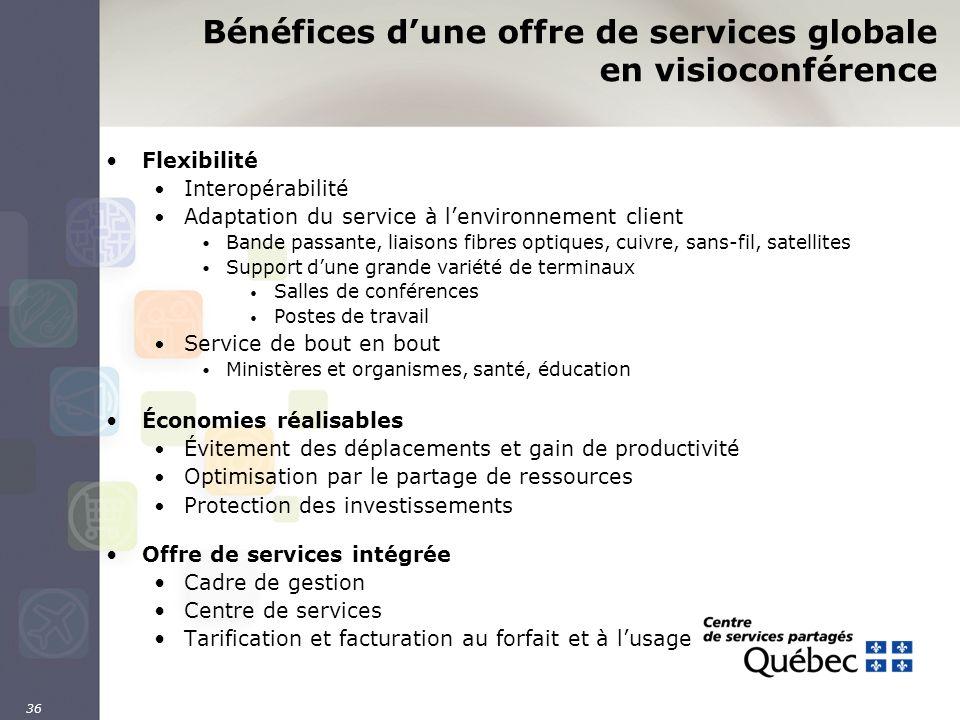 36 Bénéfices dune offre de services globale en visioconférence Flexibilité Interopérabilité Adaptation du service à lenvironnement client Bande passan