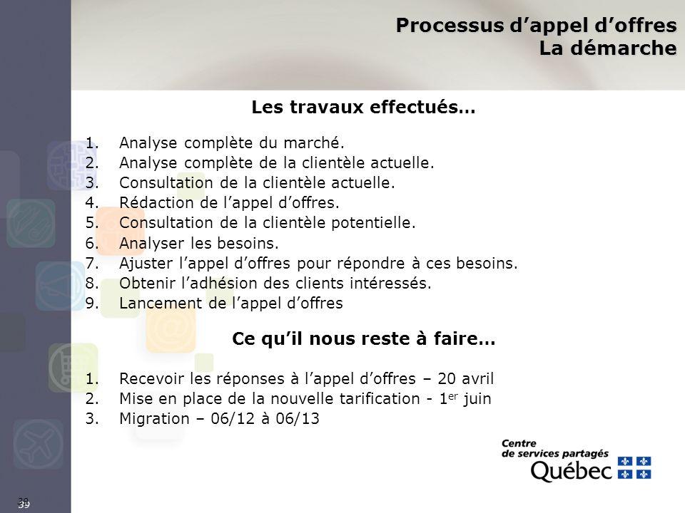 39 Processus dappel doffres La démarche Les travaux effectués… 1.Analyse complète du marché. 2.Analyse complète de la clientèle actuelle. 3.Consultati