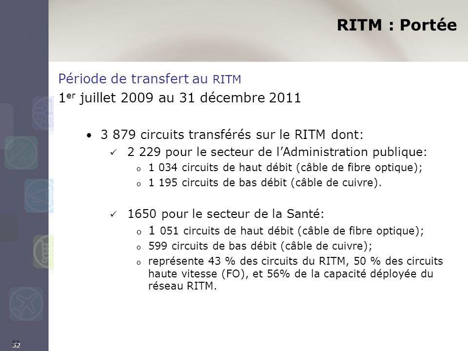 52 RITM : Portée Période de transfert au RITM 1 er juillet 2009 au 31 décembre 2011 3 879 circuits transférés sur le RITM dont: 2 229 pour le secteur