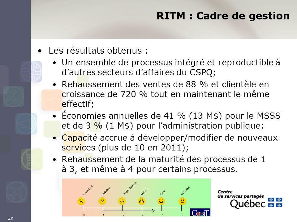 RITM : Cadre de gestion Les résultats obtenus : Un ensemble de processus intégré et reproductible à dautres secteurs daffaires du CSPQ; Rehaussement d
