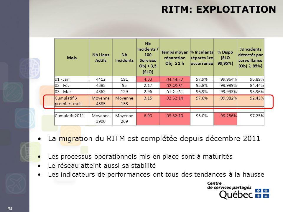 55 RITM: EXPLOITATION La migration du RITM est complétée depuis décembre 2011 Les processus opérationnels mis en place sont à maturités Le réseau atte