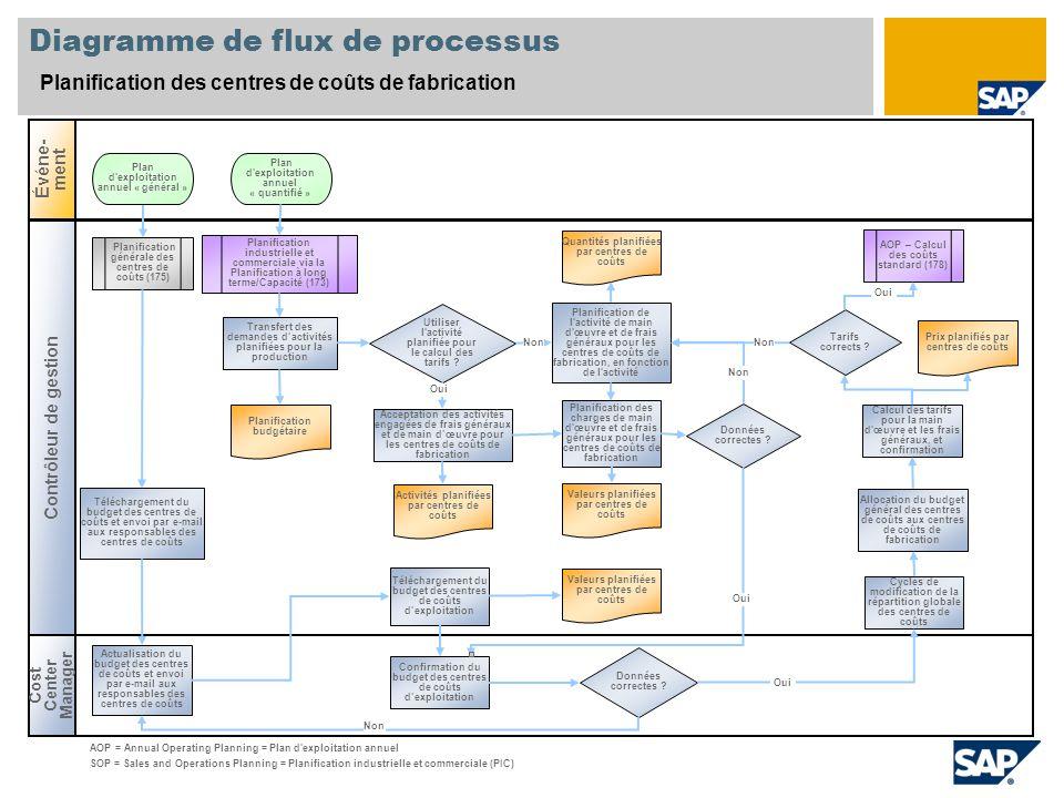 Diagramme de flux de processus Planification des centres de coûts de fabrication Cost Center Manager Événe- ment Contrôleur de gestion Données correct