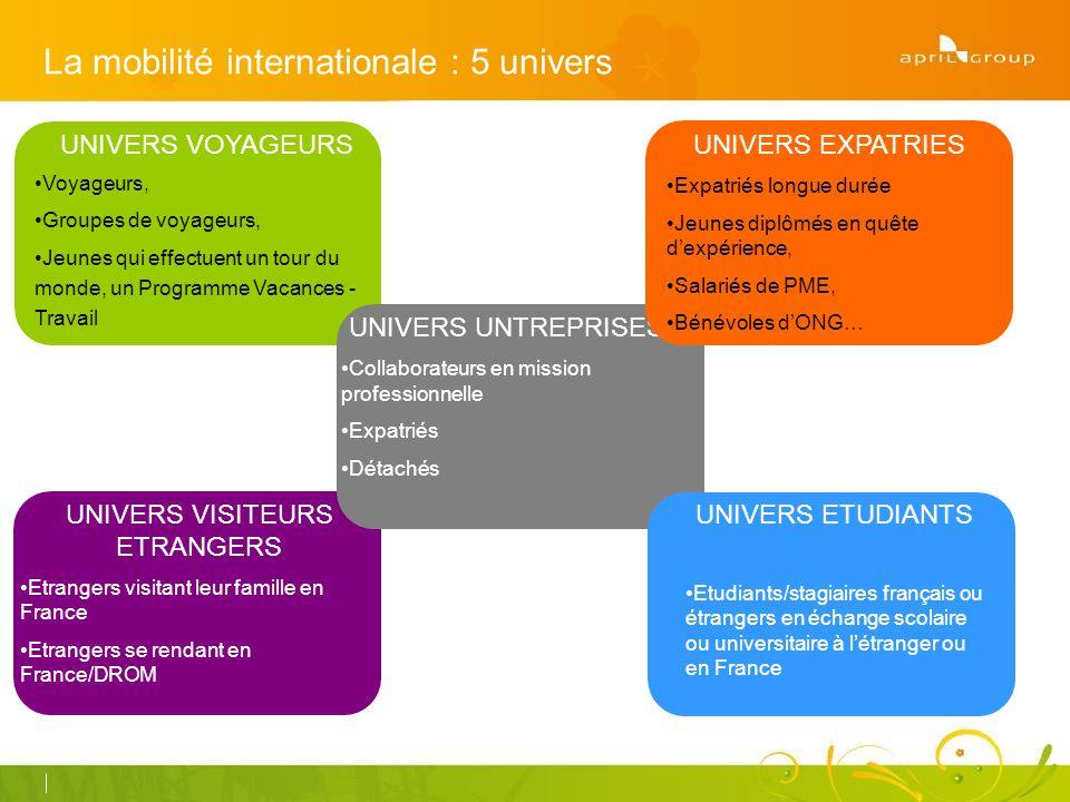 La mobilité internationale : 5 univers UNIVERS VISITEURS ETRANGERS Etrangers visitant leur famille en France Etrangers se rendant en France/DROM UNIVERS VOYAGEURS Voyageurs, Groupes de voyageurs, Jeunes qui effectuent un tour du monde, un Programme Vacances - Travail UNIVERS ENTREPRISES UNIVERS UNTREPRISES Collaborateurs en mission professionnelle Expatriés Détachés UNIVERS EXPATRIES Expatriés longue durée Jeunes diplômés en quête dexpérience, Salariés de PME, Bénévoles dONG… UNIVERS ETUDIANTS Etudiants/stagiaires français ou étrangers en échange scolaire ou universitaire à létranger ou en France