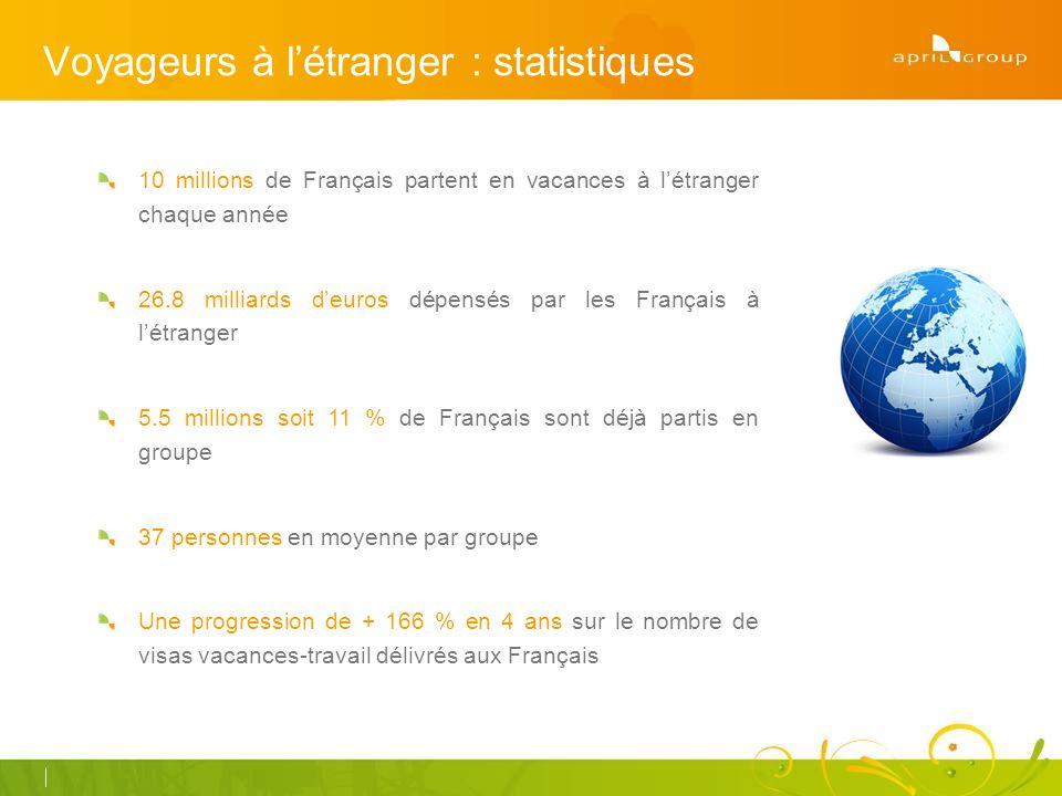 Voyageurs à létranger : statistiques 10 millions de Français partent en vacances à létranger chaque année 26.8 milliards deuros dépensés par les Français à létranger 5.5 millions soit 11 % de Français sont déjà partis en groupe 37 personnes en moyenne par groupe Une progression de + 166 % en 4 ans sur le nombre de visas vacances-travail délivrés aux Français
