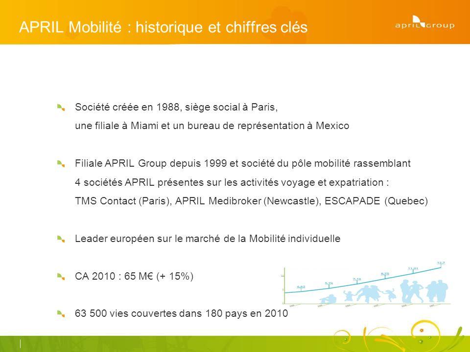 APRIL Mobilité : historique et chiffres clés Société créée en 1988, siège social à Paris, une filiale à Miami et un bureau de représentation à Mexico Filiale APRIL Group depuis 1999 et société du pôle mobilité rassemblant 4 sociétés APRIL présentes sur les activités voyage et expatriation : TMS Contact (Paris), APRIL Medibroker (Newcastle), ESCAPADE (Quebec) Leader européen sur le marché de la Mobilité individuelle CA 2010 : 65 M (+ 15%) 63 500 vies couvertes dans 180 pays en 2010