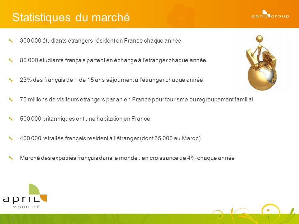 Statistiques du marché 300 000 étudiants étrangers résident en France chaque année 80 000 étudiants français partent en échange à létranger chaque année.
