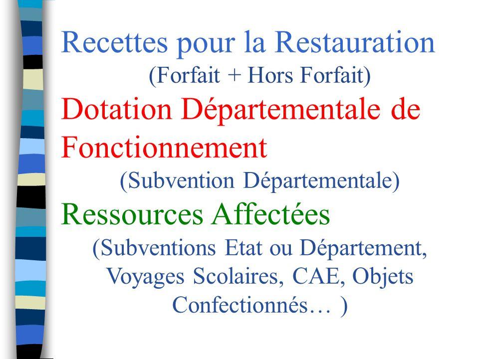 Recettes pour la Restauration Tarif Annuel en 2007 pour 136 jours : 422,30 Tarif Annuel en 2008 pour 138 jours : 427,80 pas daugmentation du forfait (3,10 /jour) FORFAIT : 134.757,00 (94%) HORS FORFAIT : 8.845,80 (6%) RECETTES : 143.602,80
