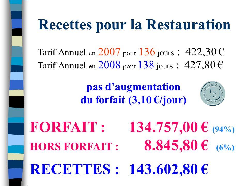 TARIFS de la DEMI-PENSION pour l année 2008 Calcul de l Augmentation du Tarif du Forfait de la Demi-Pension : Tarif de l Année Précédente : 422.30 Tarif journalier de l Année Précédente : 3.10 Tarif Demi-Pension pour 2008 : 427.80 Trim 2 janv à mars 120.90 28%39/138 Trim 3 avril à juin 133.30 31%43/138 Trim 1 sept à déc 173.60 41%56/138 Tarif journalier pour 2008 : 3.10 Nouveaux Tarifs pour l Hébergement : Elèves AgentsSecrétairesCommensaux Tarifs 2006 : 3.80 1.90 2.10 3.80 Nouveaux Tarifs 2008 : 4.00 2.15 3.00 4.00 Nombre moyen de personnes :5445 5.26%13.16%42.86%23.68% Nbre de Journées de Demi-Pension : 138 Nbre de Demi-Pensionnaires : 315
