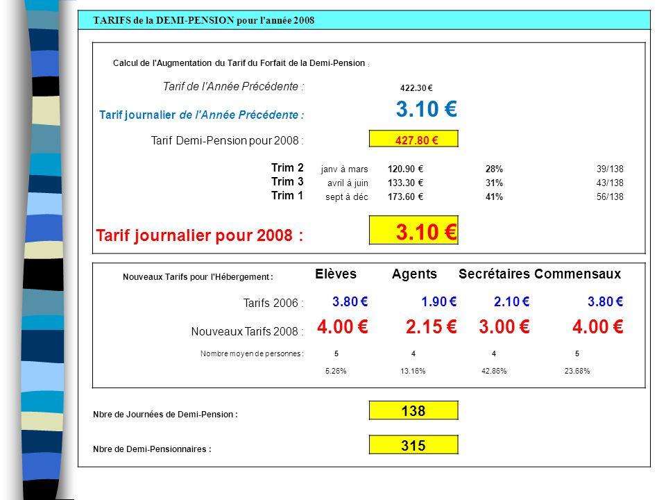 Calcul de l Augmentation du Tarif du Forfait de la Demi-Pension : Tarif Demi-Pension pour 2008 : 427.80 Trim 2janv à mars 120.90 28%39/138 Trim 3avril à juin 133.30 31%43/138 Trim 1sept à déc 173.60 41%56/138 Tarif journalier 2007 3.100 Tarif journalier 2008 3.100