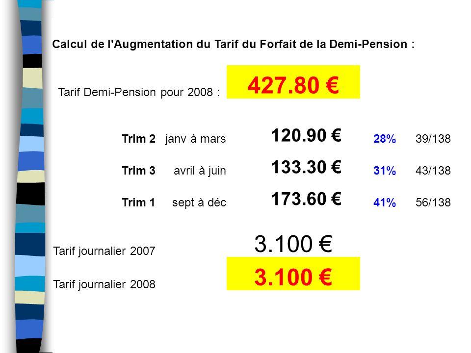 Elèves AgentsSecrétairesCommensaux Tarifs 2007 : 3.80 1.90 2.10 3.80 Tarifs 2008 : 4.00 2.15 3.00 4.00 5.26%13.16%42.86%5.26% Nouveautés 2008 Participation au financement du personnel prélèvements supplémentaires de 22,5%