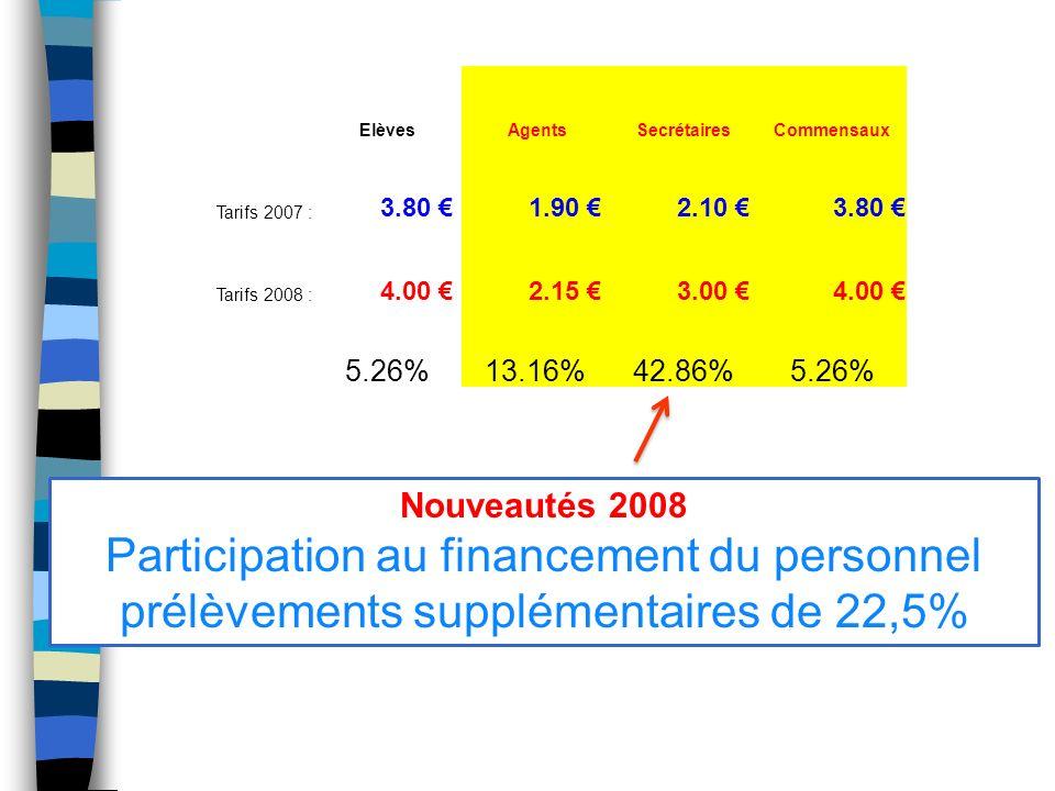 Elèves AgentsSecrétairesCommensaux Tarifs 2007 : 3.80 1.90 2.10 3.80 Tarifs 2008 : 4.00 2.15 3.00 4.00 5,26 % 3.80 + 5,26 % = 4,00
