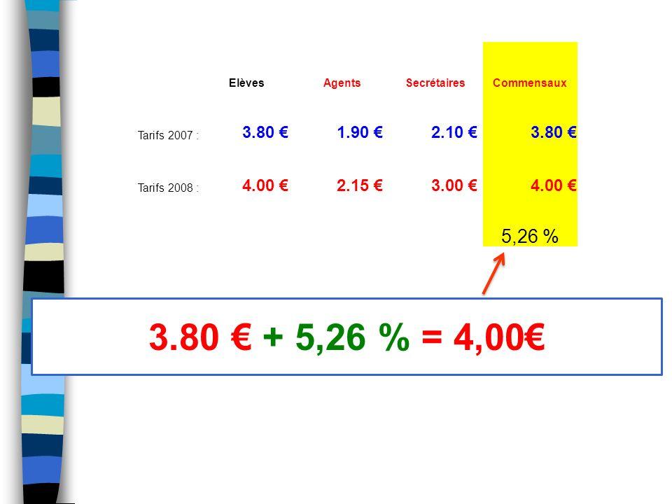 Elèves AgentsSecrétairesCommensaux Tarifs 2007 : 3.80 1.90 2.10 3.80 Tarifs 2008 : 4.00 2.15 3.00 4.00 42.86% sauf pour catégorie C qui bénéficie dun tarif unique de : 3,00