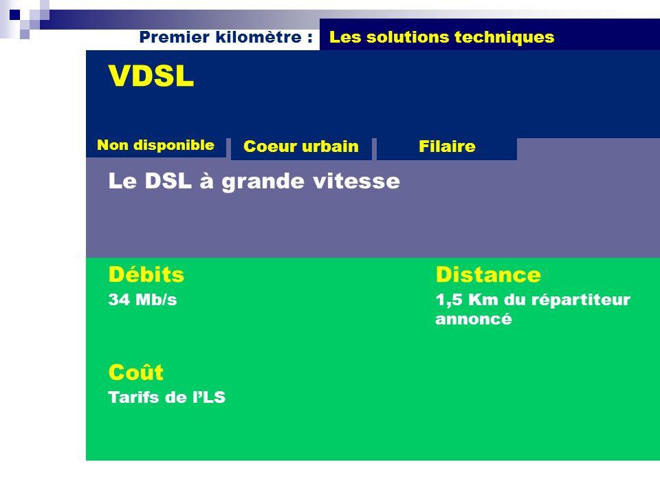 Premier kilomètre : Les solutions techniques Débits 34 Mb/s VDSL Le DSL à grande vitesse Distance 1,5 Km du répartiteur annoncé Coût Tarifs de lLS Coe