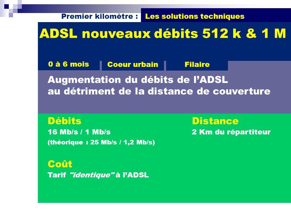 Premier kilomètre : Les solutions techniques Débits 16 Mb/s / 1 Mb/s (théorique : 25 Mb/s / 1,2 Mb/s) ADSL nouveaux débits 512 k & 1 M Augmentation du