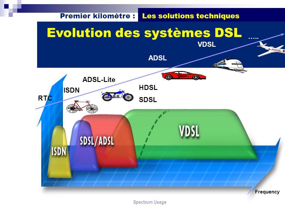 Premier kilomètre : Les solutions techniques Evolution des systèmes DSL Spectrum Usage Frequency RTC ISDN ADSL-Lite ADSL VDSL ….. HDSL SDSL