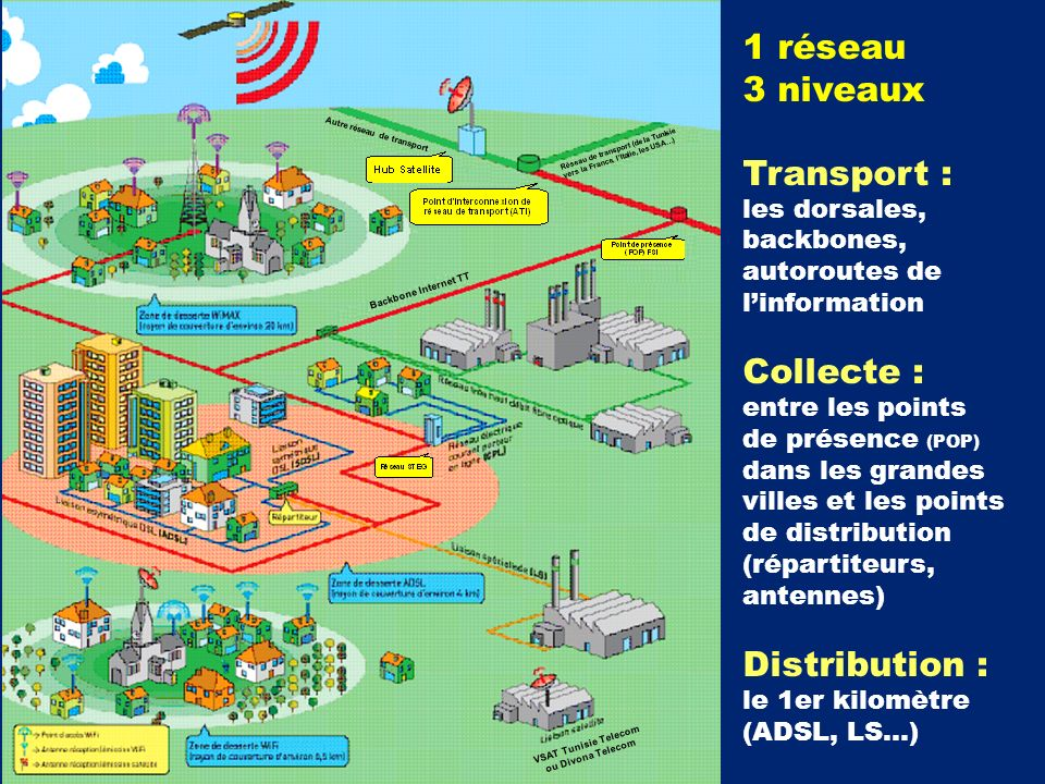 1 réseau 3 niveaux Transport : les dorsales, backbones, autoroutes de linformation Collecte : entre les points de présence (POP) dans les grandes vill