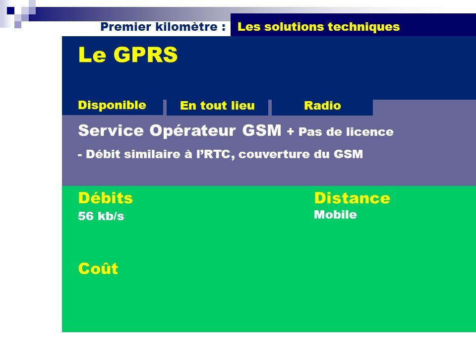 Premier kilomètre : Les solutions techniques Débits 56 kb/s Le GPRS Service Opérateur GSM + Pas de licence - Débit similaire à lRTC, couverture du GSM