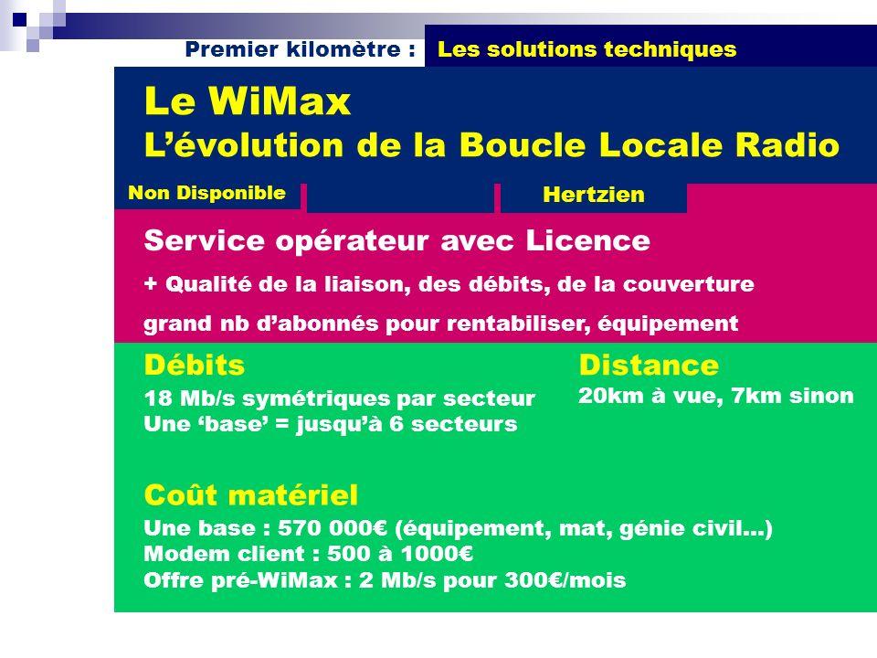 Premier kilomètre : Les solutions techniques Débits 18 Mb/s symétriques par secteur Une base = jusquà 6 secteurs Le WiMax Lévolution de la Boucle Loca