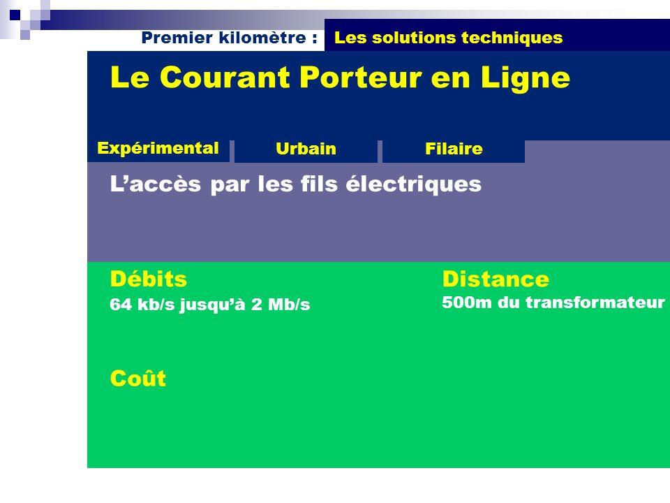Premier kilomètre : Les solutions techniques Débits 64 kb/s jusquà 2 Mb/s Le Courant Porteur en Ligne Laccès par les fils électriques Distance 500m du