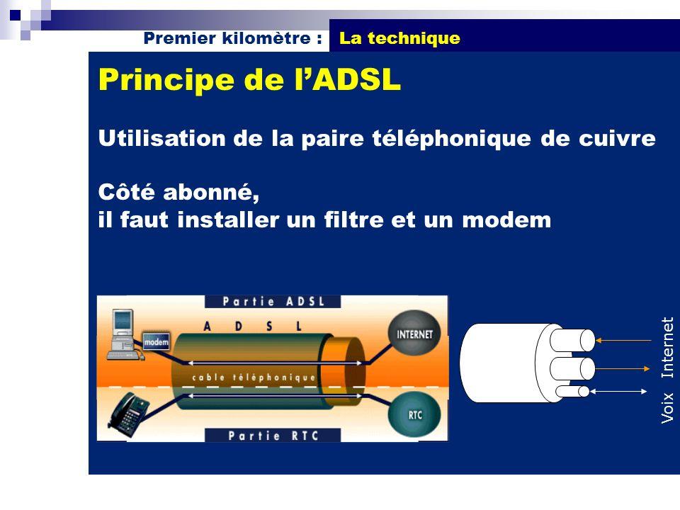 Principe de lADSL Utilisation de la paire téléphonique de cuivre Côté abonné, il faut installer un filtre et un modem Premier kilomètre : La technique