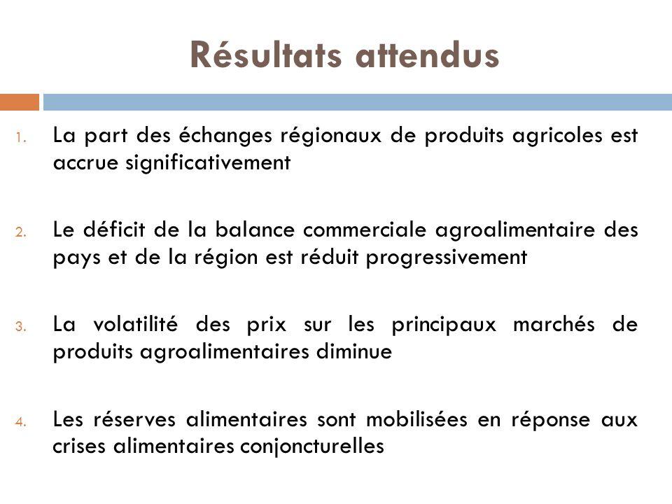 Résultats attendus 1. La part des échanges régionaux de produits agricoles est accrue significativement 2. Le déficit de la balance commerciale agroal