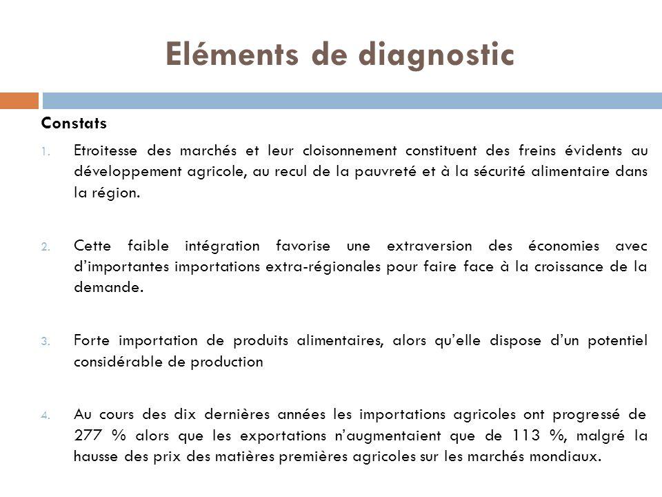 Eléments de diagnostic Constats 1. Etroitesse des marchés et leur cloisonnement constituent des freins évidents au développement agricole, au recul de