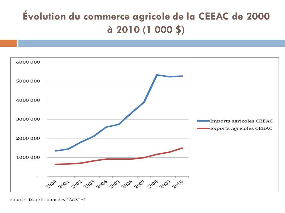 Évolution du commerce agricole de la CEEAC de 2000 à 2010 (1 000 $)