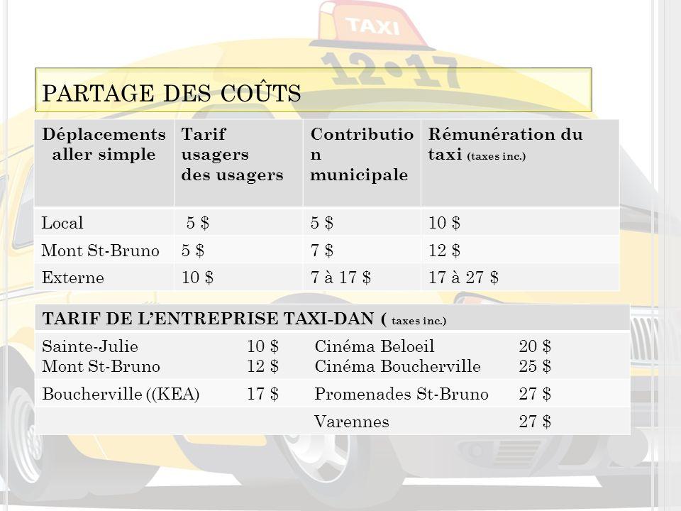 Déplacements aller simple Tarif usagers des usagers Contributio n municipale Rémunération du taxi (taxes inc.) Local 5 $ 10 $ Mont St-Bruno5 $7 $12 $ Externe10 $7 à 17 $17 à 27 $ TARIF DE LENTREPRISE TAXI-DAN ( taxes inc.) Sainte-Julie10 $Cinéma Beloeil20 $ Mont St-Bruno12 $Cinéma Boucherville 25 $ Boucherville ((KEA)17 $Promenades St-Bruno27 $ Varennes27 $ PARTAGE DES COÛTS